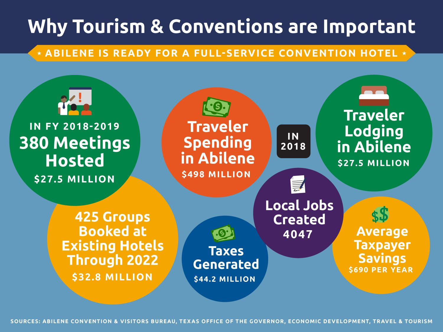 Why Tourism & Conventions are important