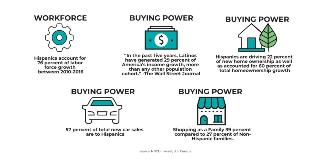 Infograph explaining how the promotion of Hispanic business benefits the entire community.