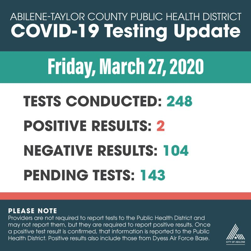 Latest COVID-19 testing numbers as of March 27, 2020