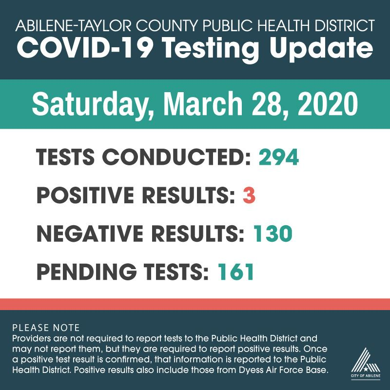 Latest COVID-19 Testing Numbers 3-28-20
