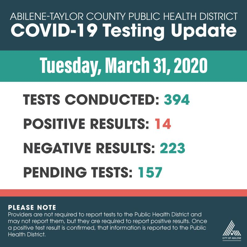 Latest COVID-19 testing numbers as of March 31, 2020