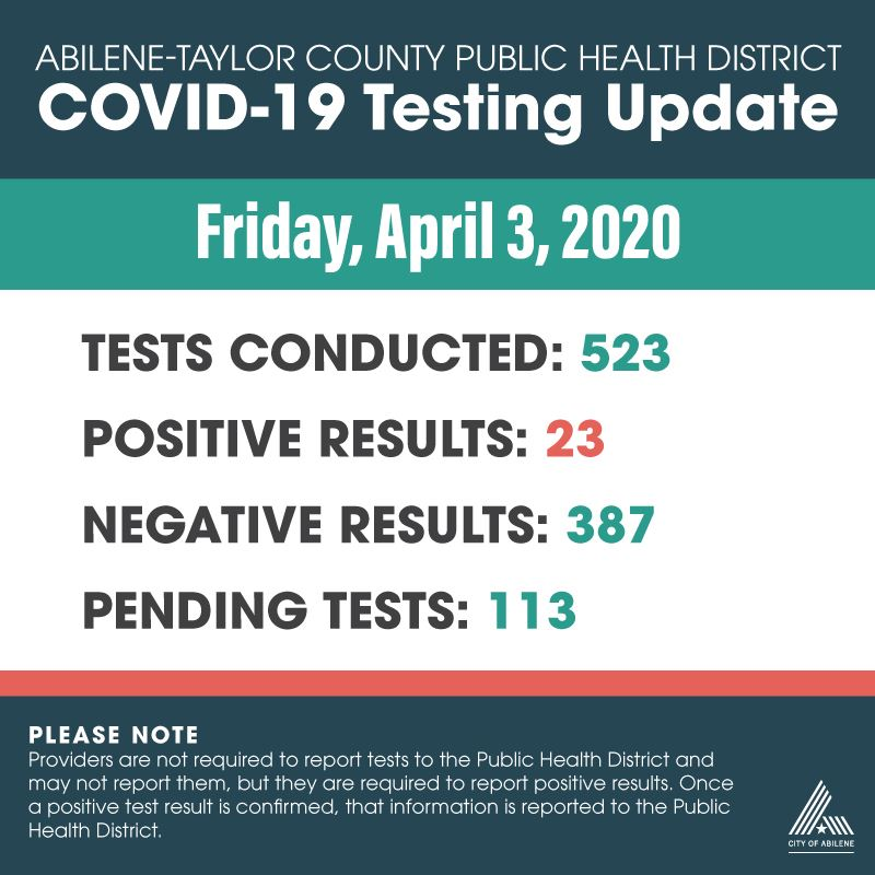 Latest COVID-19 testing numbers as of April 3, 2020