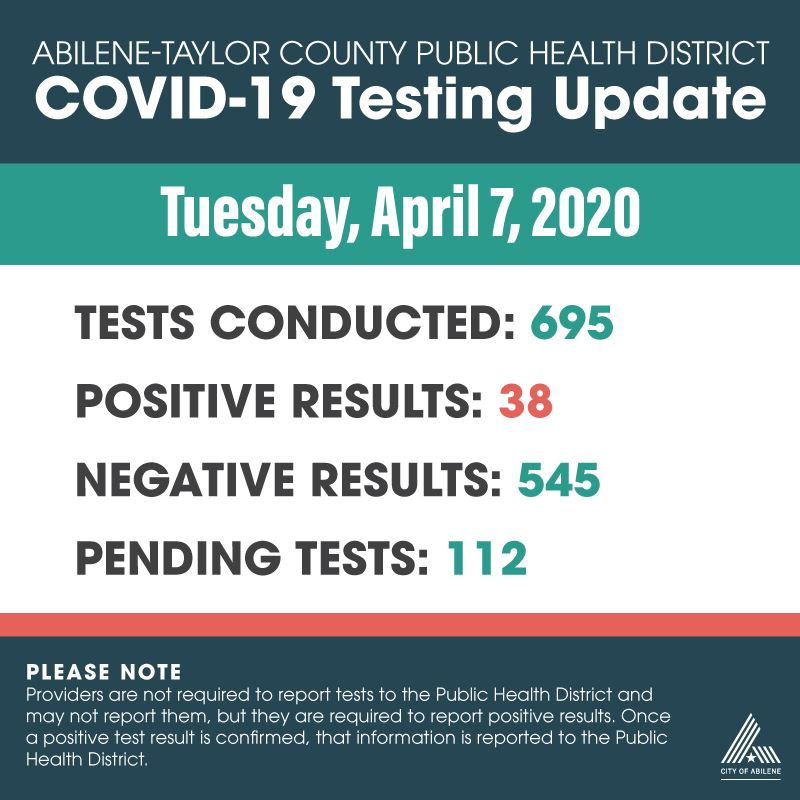 Latest COVID-19 testing numbers as of April 7, 2020