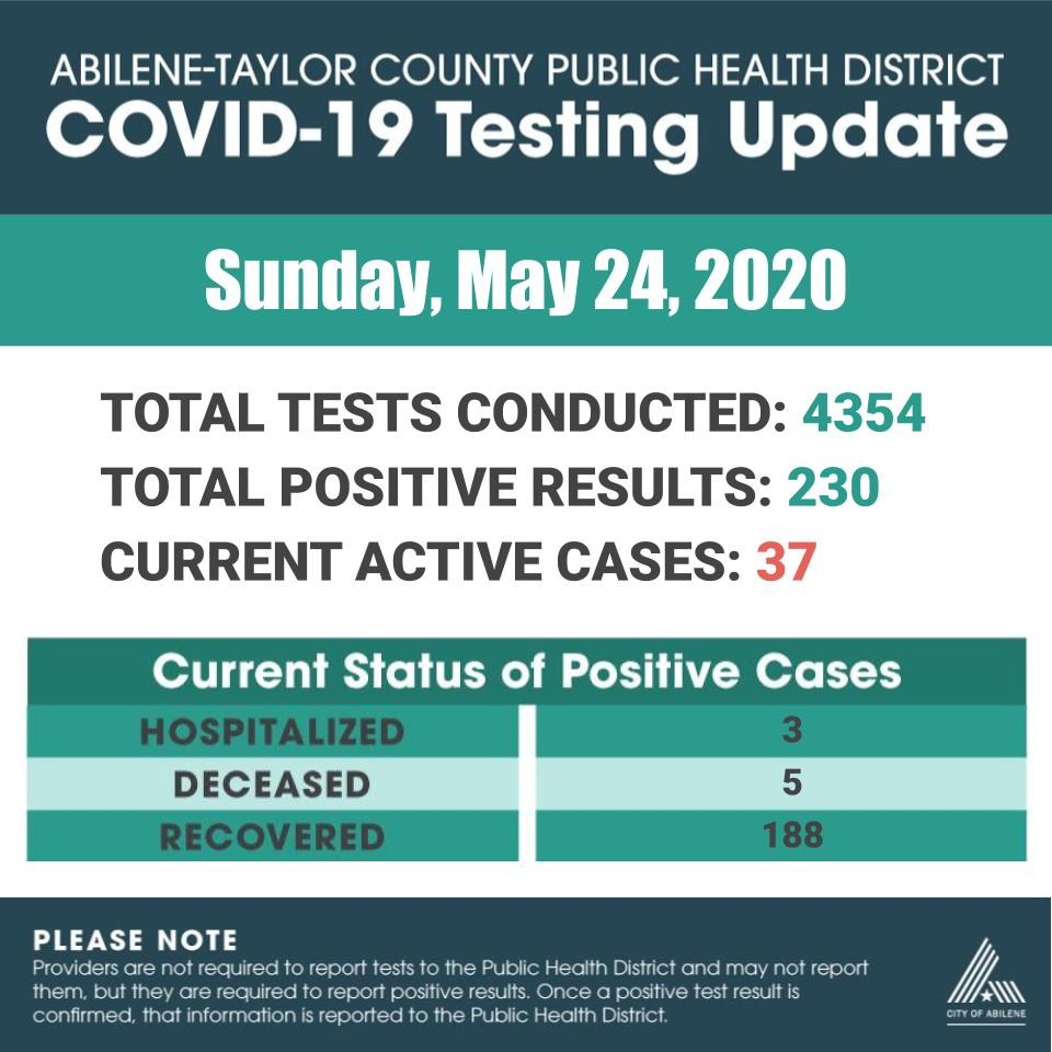 Latest COVID-19 testing numbers as of May 24, 2020