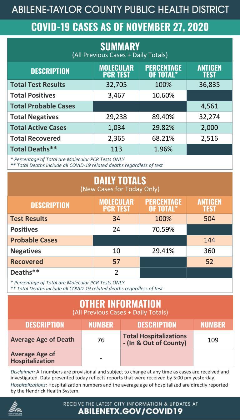 COVID-19 Summary Daily 11-27-20