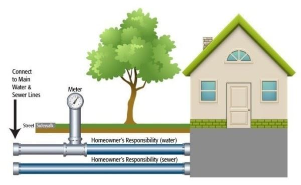 Diagram for responsibility of property owner for sewer and water