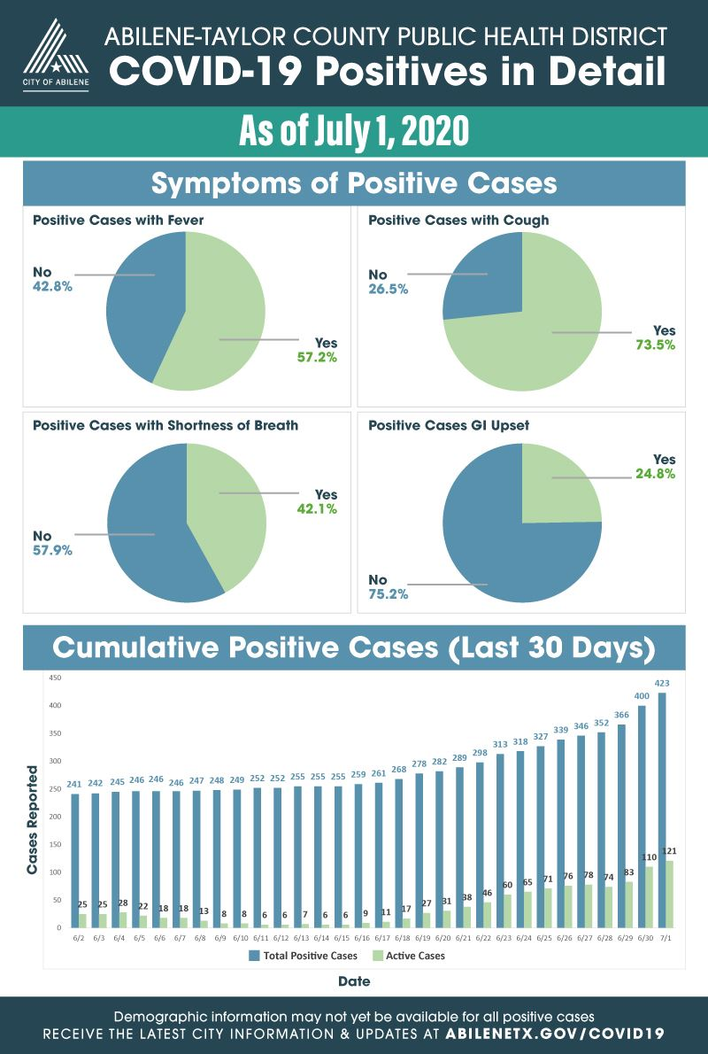 July 1, 2020 expanded statistics on COVID-19 cases for Taylor County
